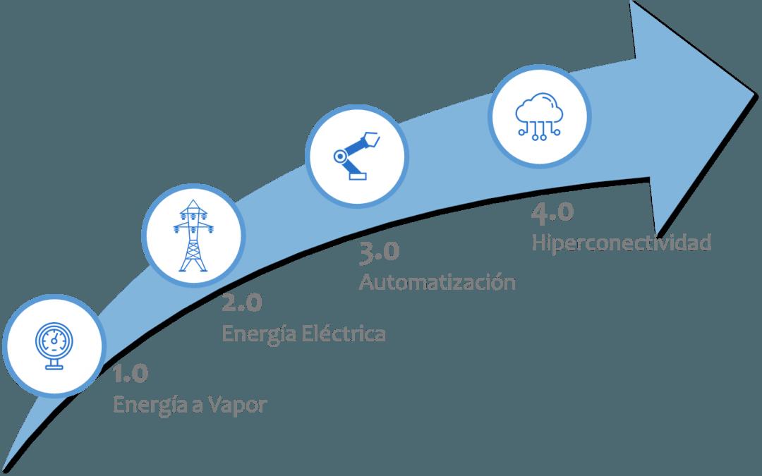 La gestión de producción y control de flujos anticipa la Industria 4.0