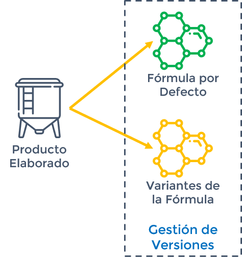 SAEL Formula Versiones