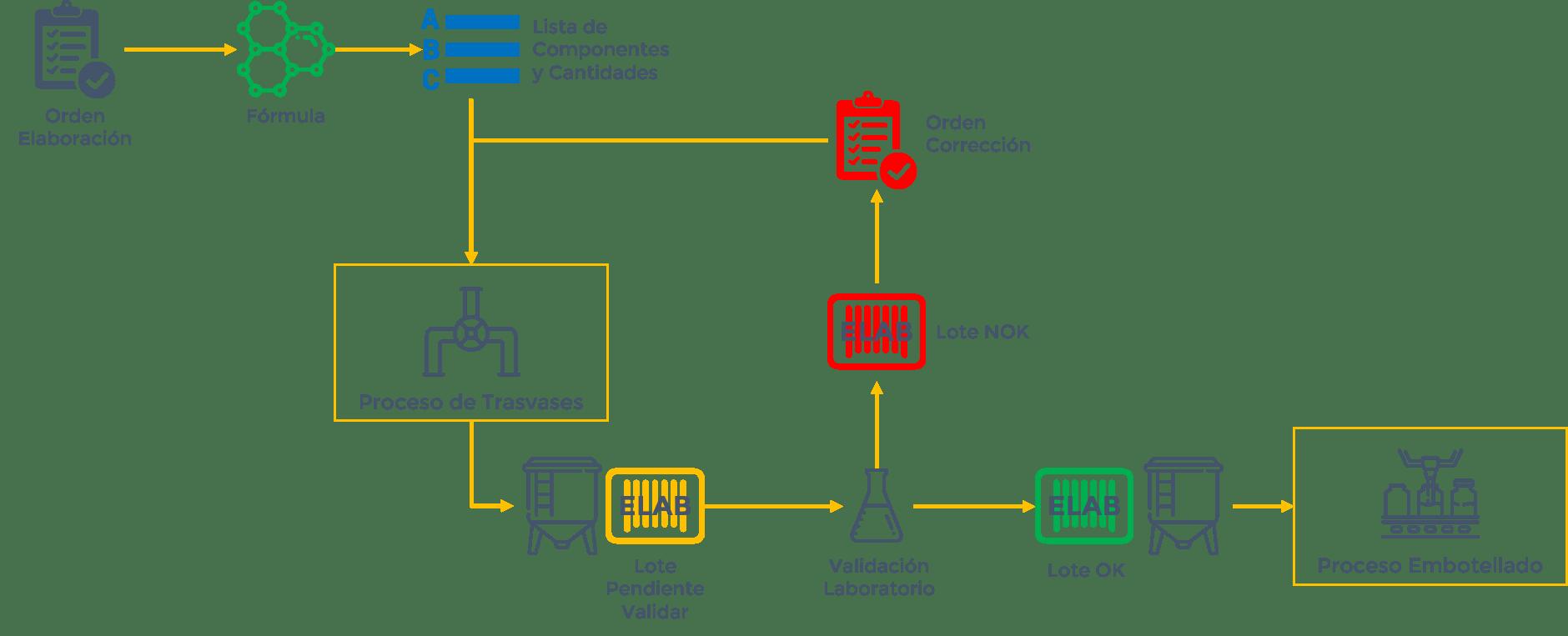SAEL Proceso Elaboración de Licores