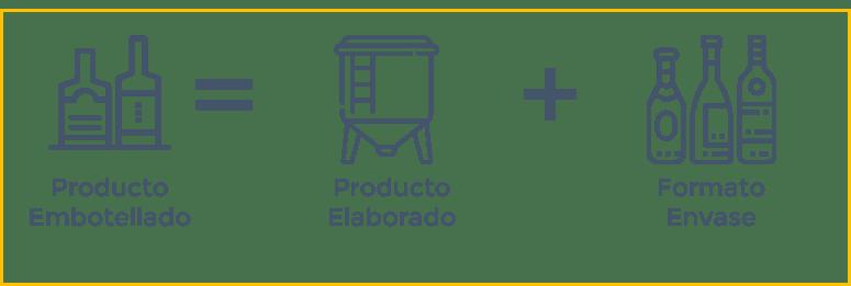 SAEL Producto Embotellado